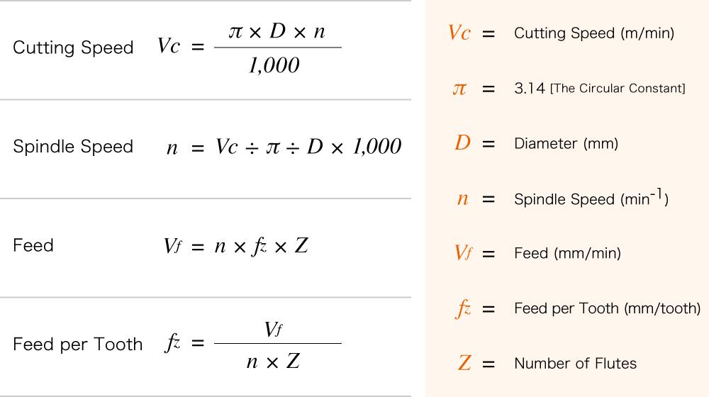 parámetros y fórmulas de mecanizado